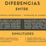 Diferencias entre Dietista-Nutricionista y Tecnólogo de Alimentos